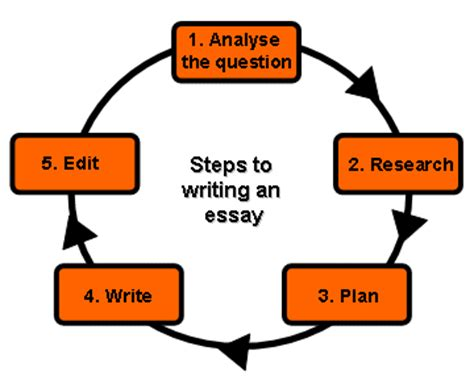 Historical examples for sat essay college discussion